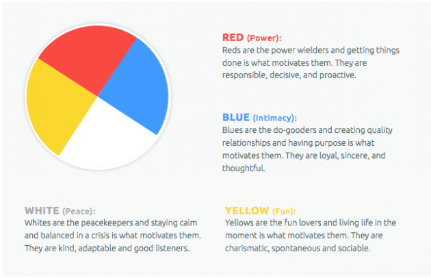Is your personality blue, red, yellow or white? Learn more about The Color  Code!