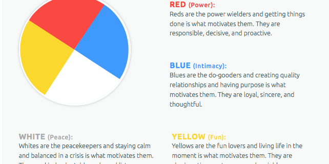 Is Your Personality Blue Red Yellow Or White Learn More About The Color Code,Abandoned Town For Sale Australia